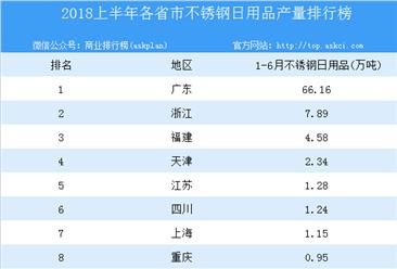 2018年上半年全国各省市不锈钢日用品产量排行榜