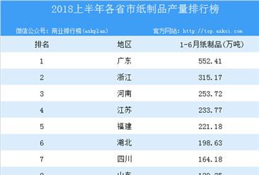 2018年上半年全国各省市纸制品产量排行榜