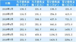 2018年7月融创中国销售简报:累计合同销售金额2254亿(附图表)