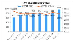 2018年第31周深圳新房市场周报:731新政成交大涨 龙岗房价小幅上涨(图)