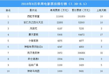 2018年8月单周电影票房排行榜:《西虹市首富》突破20亿《风语咒》第三(7.30-8.5)