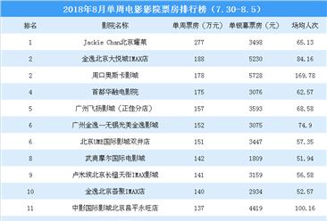 2018年8月单周影院电影票房排行榜:7影院票房超150万(7.30-8.5)