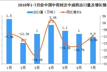 2018年1-7月份中国中药材及中成药出口数据分析(附图表)