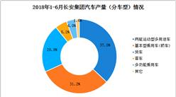 2018年上半年长安汽车产量数据分析:轿车和货车产量之和占比52.1%