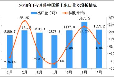 2018年1-7月份中国稀土出口数据分析(附图表)