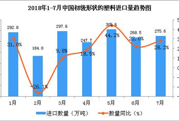 2018年1-7月中国初级形状的塑料进口数据分析(附图表)