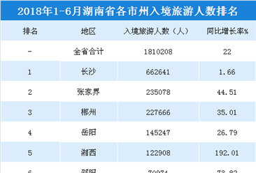 2018上半年湖南各市州入境旅游人數排行榜:長沙游客最多  永州增速最快(附榜單)