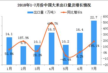 2018年7月份中国大米出口额同比增长超一倍