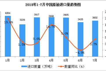 2018年1-7月中国原油进口数据分析(附图表)