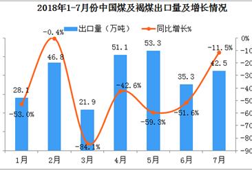 2018年1-7月份中国煤及褐煤出口数据分析:出口量、出口额双双下降超40%