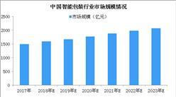 智能包装行业迅速发展 2018年智能包装行业市场规模将突破1500亿元