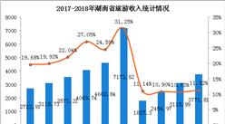 2018上半年湖南省旅游业发展数据分析:旅游总收入达3772亿元(附图表)