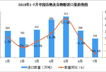 2018年1-7月中国谷物及谷物粉进口数据分析(附图表)