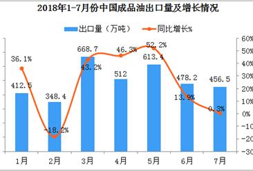 2018年1-7月中国成品油出口数据分析:出口额同比增长52.5%(附图表)
