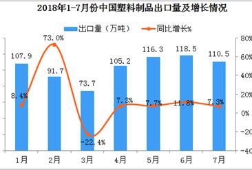 2018年1-7月中国塑料制品出口数据分析:7月份出口量同比增长7.3%