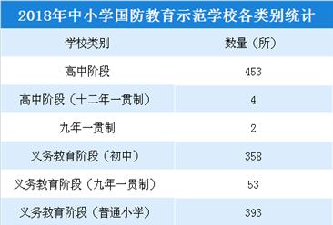 2018年各省市中小学国防教育示范学校名单公布:全国共1314所(附完整名单)
