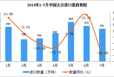 2018年1-7月中国大豆进口数据分析(附图表)