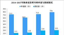 2017年海南省研发经费内部支出23.1亿 同比增长6.5%(图)
