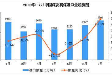 2018年1-7月中國煤及褐煤進口數據分析(附圖表)