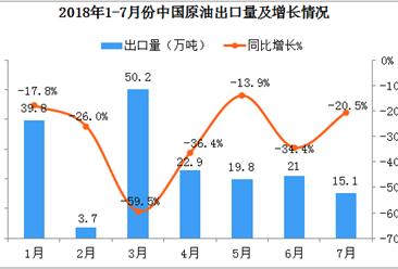 2018年1-7月中国原油出口数据分析:7月原油价格上升,出口额同比增长9.1%