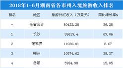 2018年1-6月湖南各市州入境旅游收入统计:长沙/张家界/郴州收入超1亿美元(附榜单)