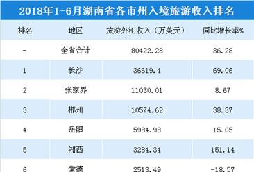 2018年1-6月湖南各市州入境旅游收入:长沙/张家界/郴州收入超1亿美元(附榜单)