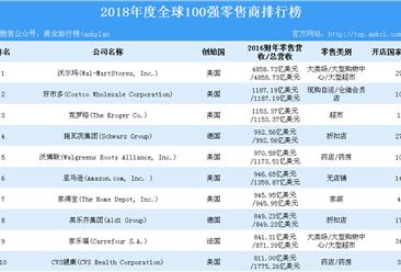 2018年全球100强零售商排行榜