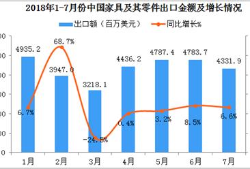 2018年1-7月中国家具及其零件出口数据分析:7月份出口额同比增长6.6%