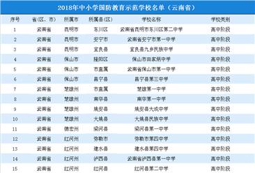 2018年云南省中小学国防教育示范学校名单公布(附完整名单)