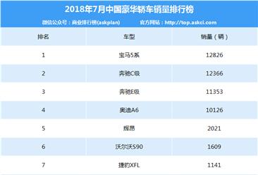2018年7月豪华轿车销量排名:宝马5系第一 劲增103.3%(附排名)