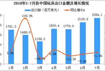 玩具市场分析:2018年7月中国玩具出口金额为2354.1百万美元