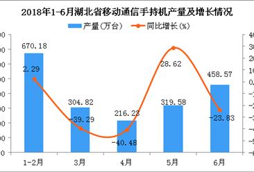 2018年1-6月湖北省手机产量及增长情况分析:同比下降16.94%