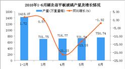 2018年6月湖北省平板玻璃产量同比下降1.92%