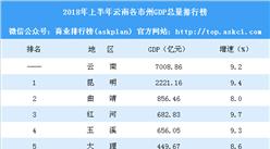2018年上半年云南各市州GDP排行榜:昆明总量第一 怒江增速第一(附榜单)