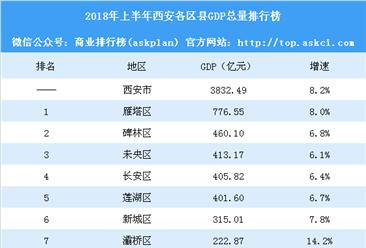 2018年上半年西安各区县GDP排行榜:雁塔总量第一 灞桥增速第一(附榜单)