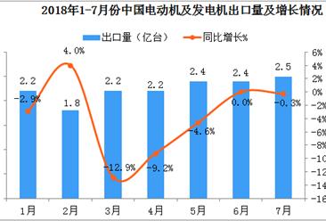 2018年1-7月中国电动机及发电机出口数据分析(附图表)