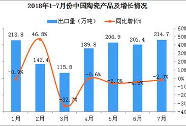 2018年1-7月中国陶瓷产品出口数据分析:出口量达到1876万吨
