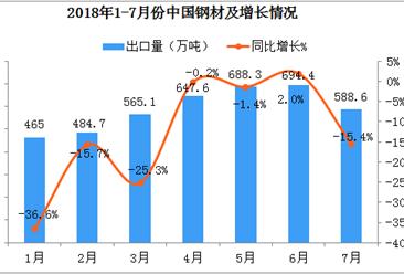 2018年1-7月中国钢材出口数据分析:7月份出口量同比下降13.6%