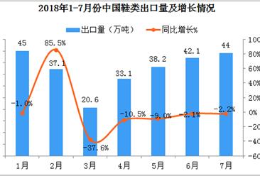 2018年1月-7月我国鞋类出口量达到258.4万吨