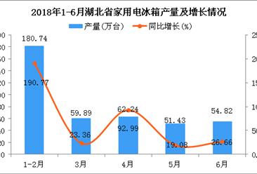2018年6月湖北省冰箱产量同比增长26.66%(附图)
