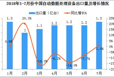 2018年1-7月中国自动数据处理设备出口数据分析:7月份出口量1.3亿台