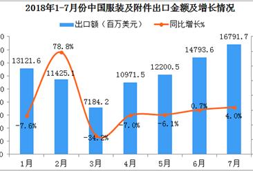 2018年7月中国服装及附件出口金额为16791.7百万美元