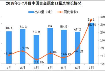 2018年1-7月中国贵金属出口数据分析:7月出口量、出口额双双超30%