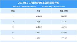 2018年1-7月长城汽车车型销量排行榜