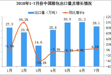 2018年1-7月中国箱包出口数据分析:出口量达到180.7万吨