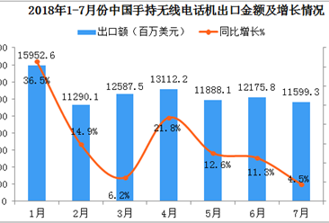 2018年1-7月中国手持无线电话机出口数据分析:出口额同比增长16.6%