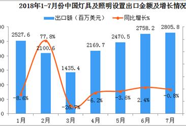 2018年1-7月中国灯具及照明设置出口数据分析:出口额同比增长2%