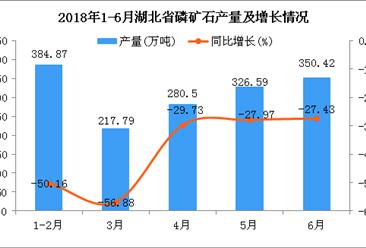 2018年1-6月湖北省磷矿石产量及增长情况分析(附图)