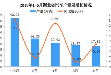 2018年6月湖北省汽车产量同比下降3.67%