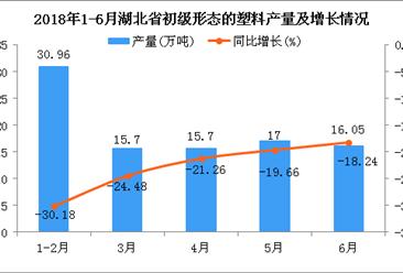 2018年1-6月湖北省初级形态的塑料产量及增长情况分析